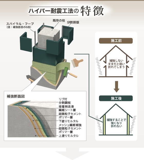 ハイパー耐震工法の特徴